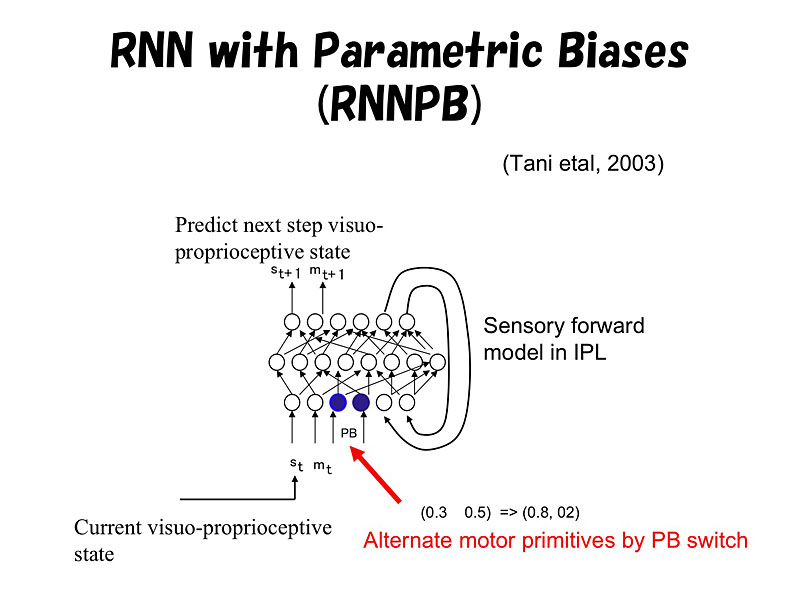 Recurrent Neural Network with Parametric Bias(RNNPB)