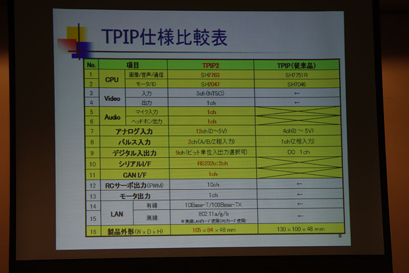 TPIP/TPIP2仕様比較表。TPIP2は外形が70%と小型化した